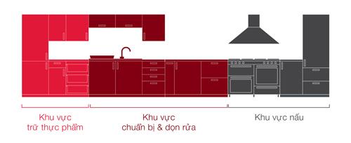 Thiết kế căn bếp theo kiểu đức