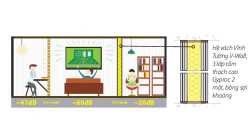 Bí quyết chống ồn cho phòng giải trí nhà bạn